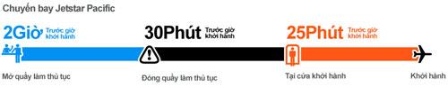 thu-tuc-len-may-bay
